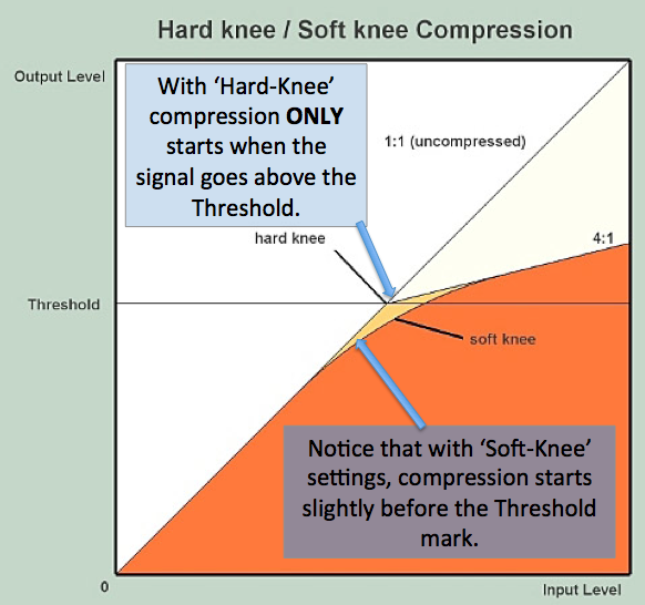 Knee-Compression