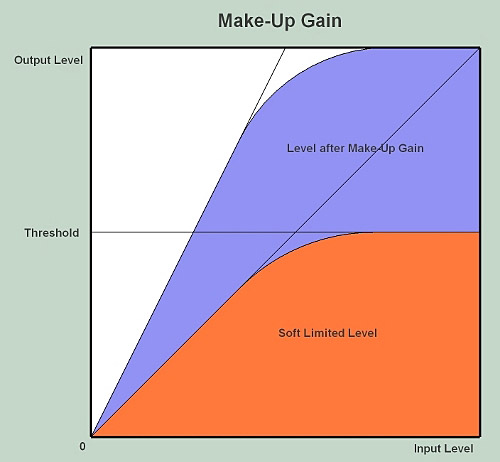 Make-up Gain
