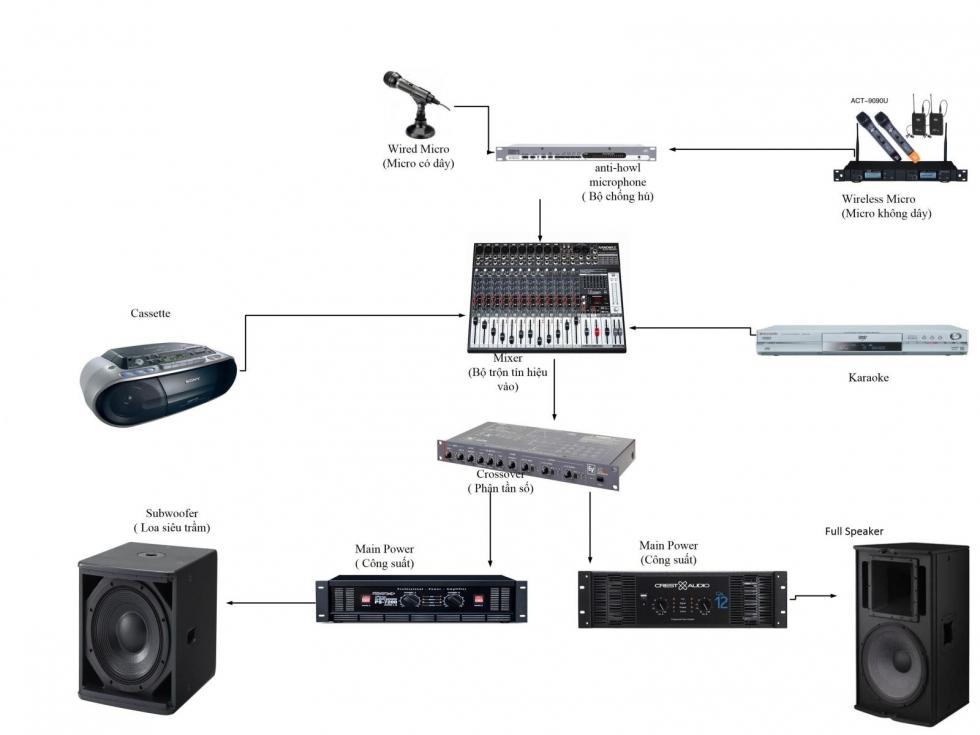 kết nối thiết bị với mixer