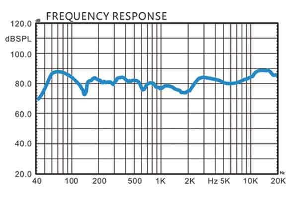 Biểu đồ AMD 10