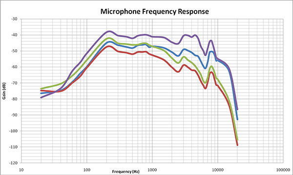 Frequency Reponsen Microphone