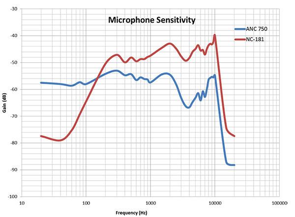 Sensitivity Microphone
