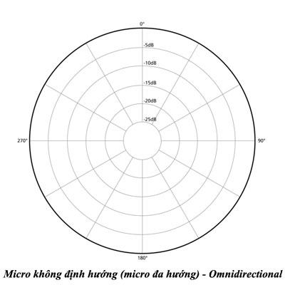 Micro không định hướng (micro đa hướng) - Omnidirectional